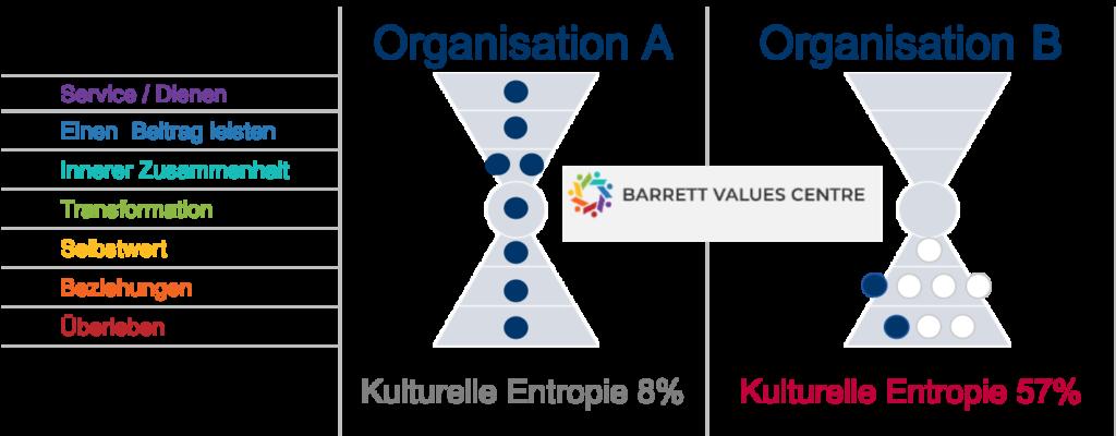 Leitbild - Einfluss von Werten auf das Geschäft