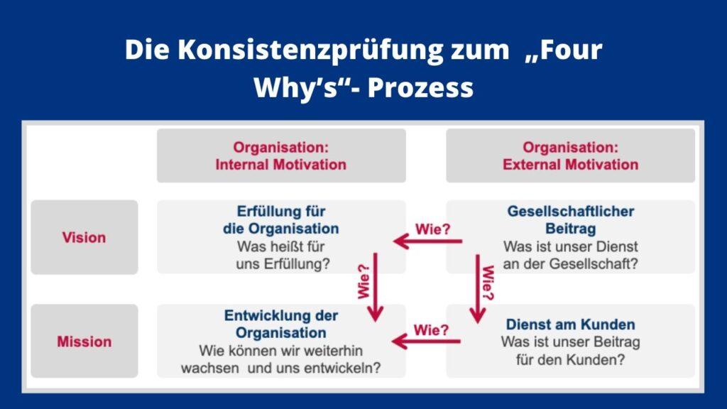 Mission und Vision - Die Konsistenzprüfung zum Four Why`s Prozess