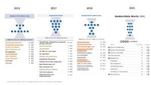 Darstellung der beobachtenden Werte des 360 Grad Feedbacks von Andrea Maria Bokler, Jahresvergleich 2013 bis 2021, erstellt von Andrea Maria Bokler